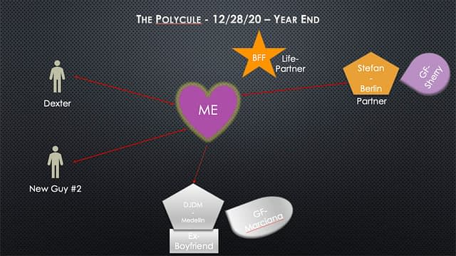 Graphic representing the relationships described in the post