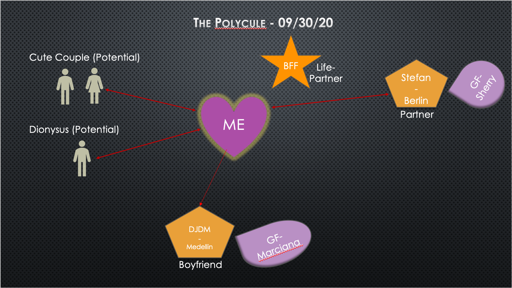 Graphic of the polycule in PPT